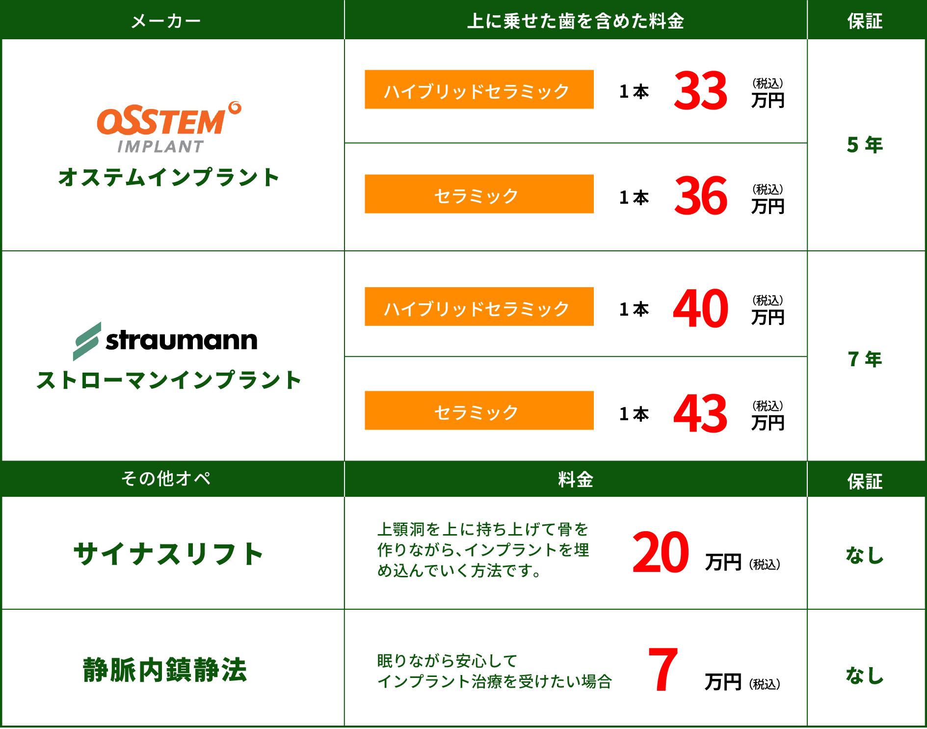 インプラント-料金表